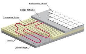 Principe du plancher chauffant